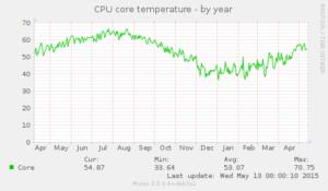 sensors_temp-year
